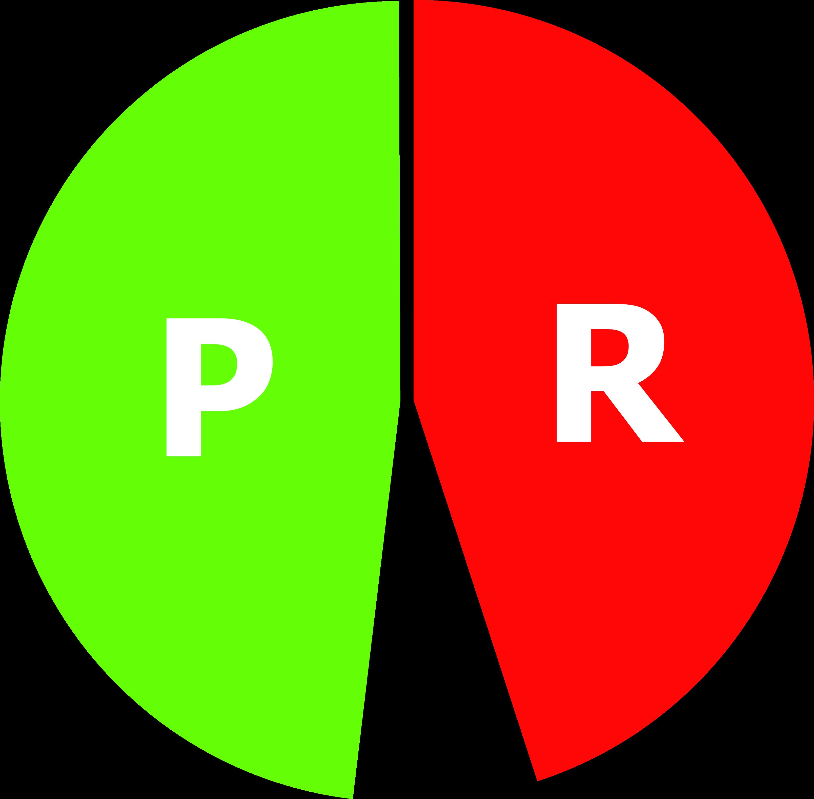 pie chart burlington final result