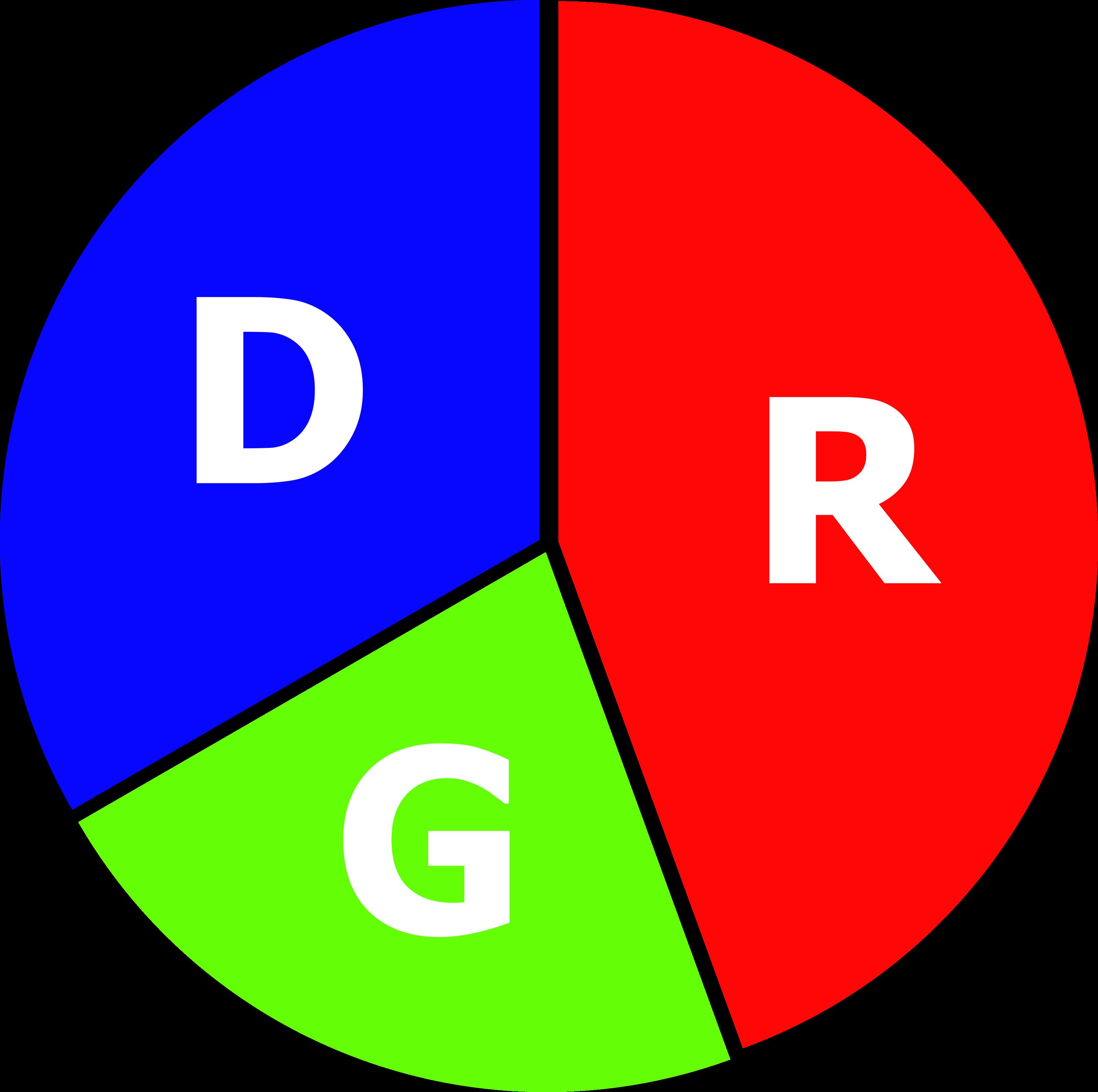 pie chart three candidates