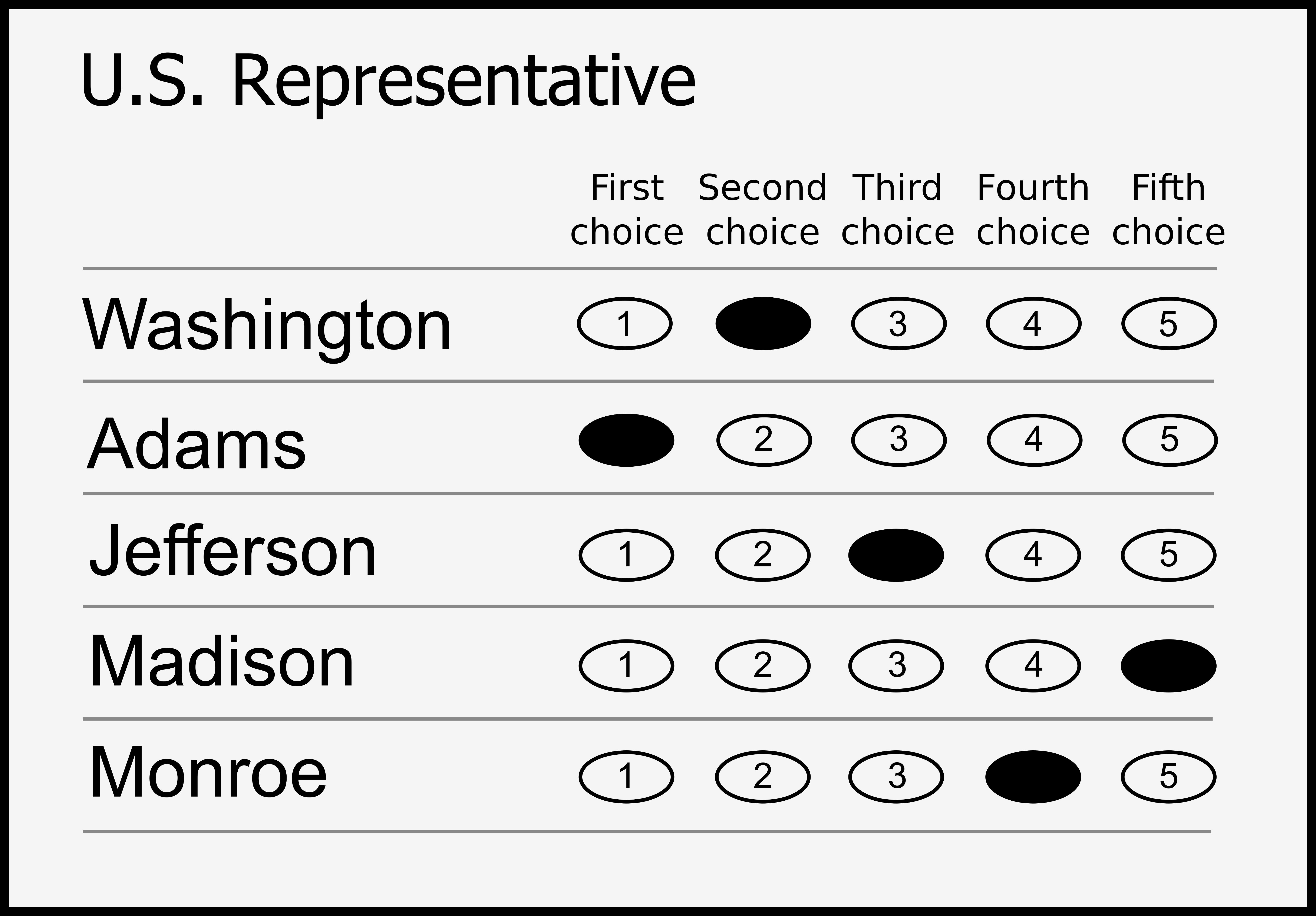 ranked ballot